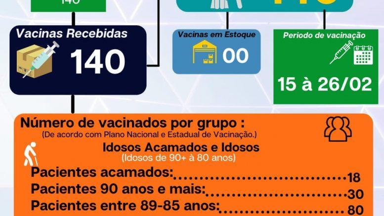 Aragarças divulga Vacinômetro Covid-19